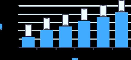 true cost graph