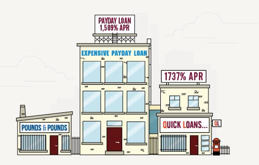 Payday Loan Buildings