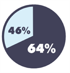 64% plan to shop Black Friday with 46% planning to shop exclusively online