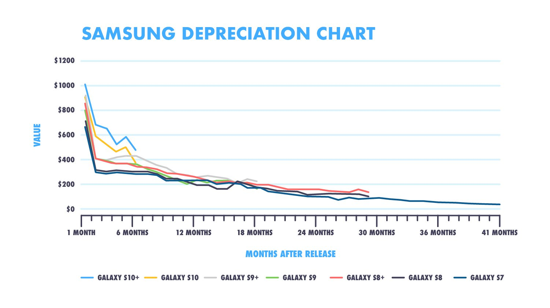 Samsung values