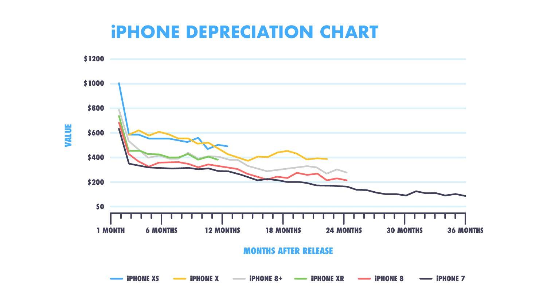 iPhone values